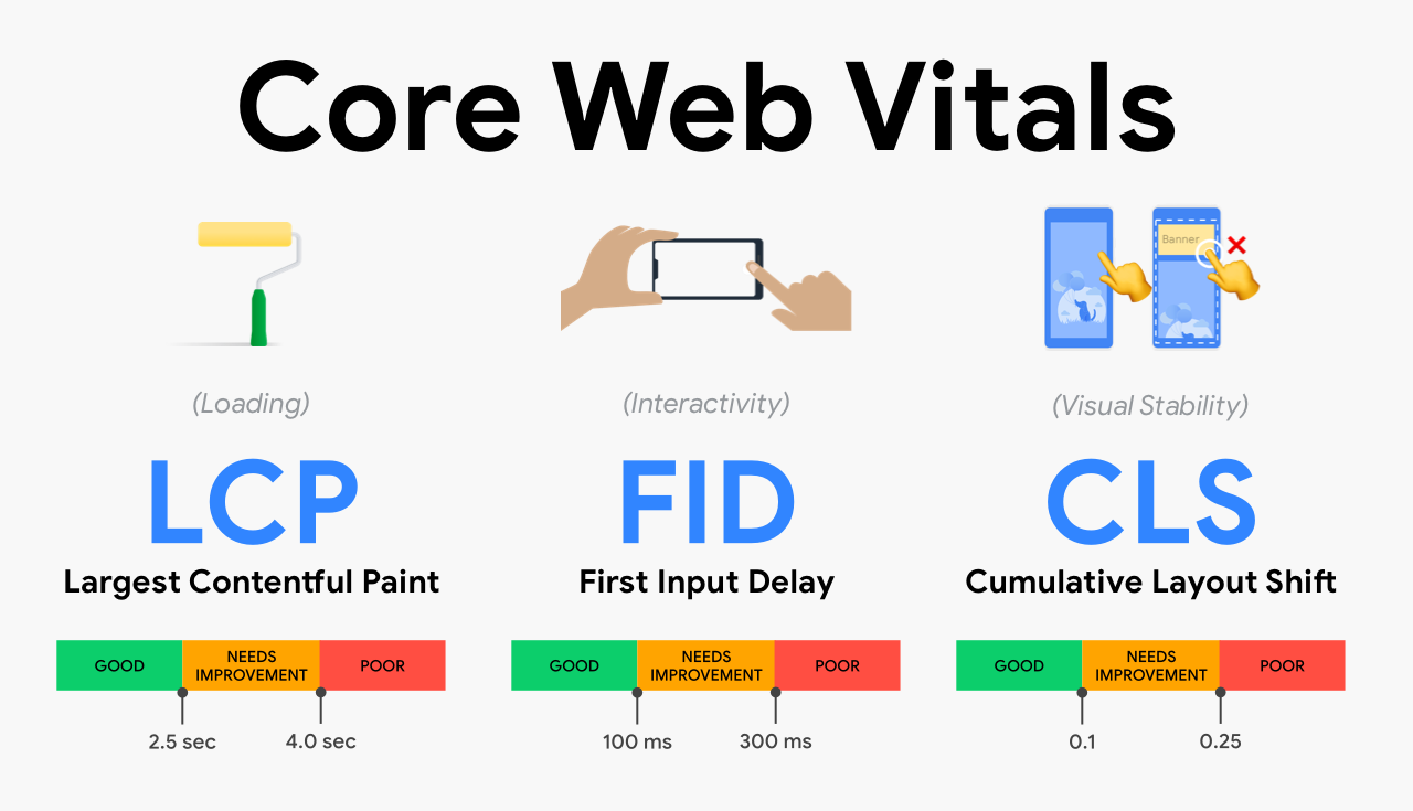 5 SEO tips to rank higher on Google in 2021 - Core Web Vitals - Branding Centres
