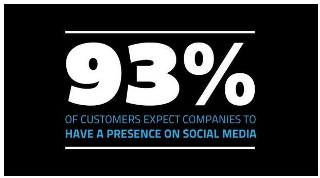 Social Media Presence - 5 Digital Marketing Tips for Digital Marketing in 2021 - Branding Centres