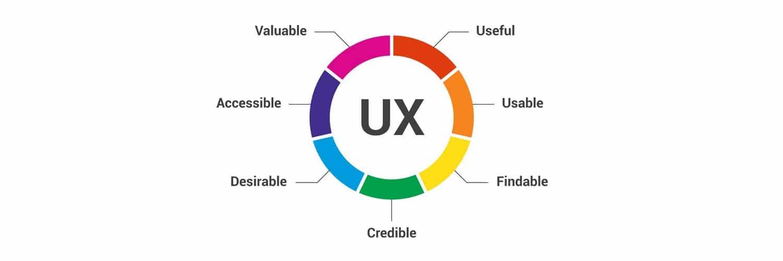 User Experience - UX - 5 Digital Marketing Tips for 2021 - Branding Centres
